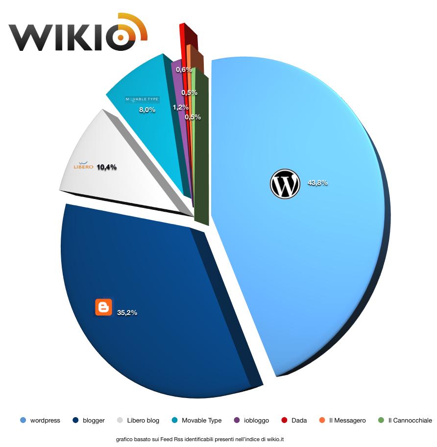Il grafico di Wikio sulle piattaforme di blogging utilizzate in Italia